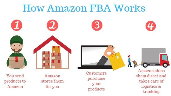 What is Amazon FBA about