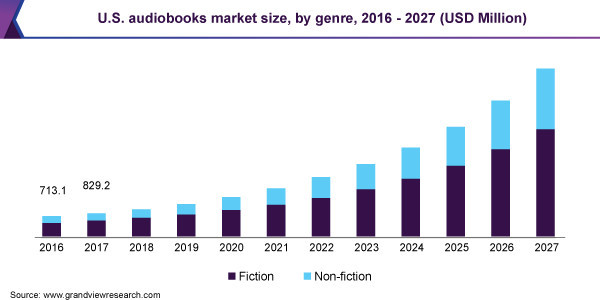Audiobooks revenues from 2016 - 2027