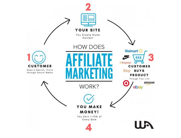 Affiliate Marketing model diagram